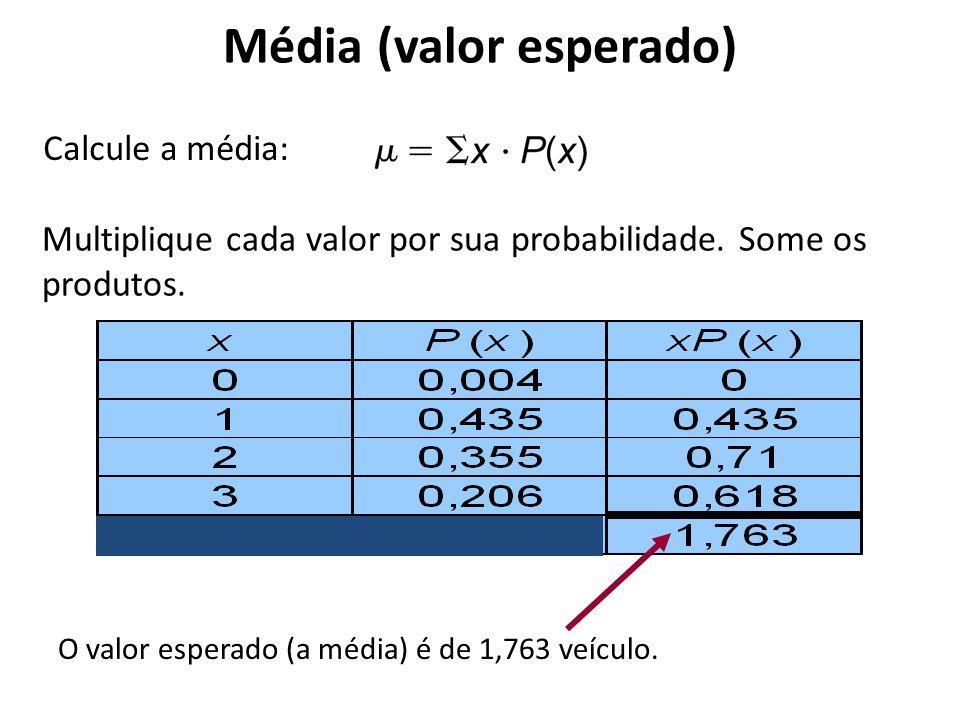 Média (valor esperado) Multiplique cada valor por sua probabilidade. Some os produtos. O valor esperado (a média) é de 1,763 veículo. Calcule a média: