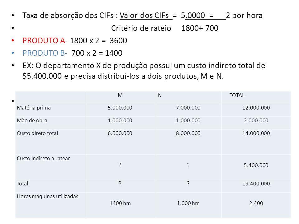 Rateio com base em horas-máquina: 5.400.000 /2400 = 2250 PRODUTO M = 1400 X 2250/hm = 3.150.000 PRODUTO N = 1.000 X 2250/hm = 2250.000 TOTAL 5.400.000 CUSTO TOTAL DE M: = 6.000.000 + 3.150.000 = 9.150.000 CUSTO TOTAL DE N = 8.000.000 + 2250.000 = 10.250.000 Total 19.400.000 Rateio com base na matéria prima aplicada: Rateio : 5.400.000_ = 0.45 12.000.000 PRODUTO M – 5.000.000 x 0.45 = 2250.000 PRODUTO M- 7.000.000 x 0.45 = 3150.000 CUSTO TOTAL DE M: = 6.000.000 + 2.250.000 = 8.250.000 CUSTO TOTAL DE N = 8.000.000 + 3.150.000 = 11.150.000 Total 19.400.000