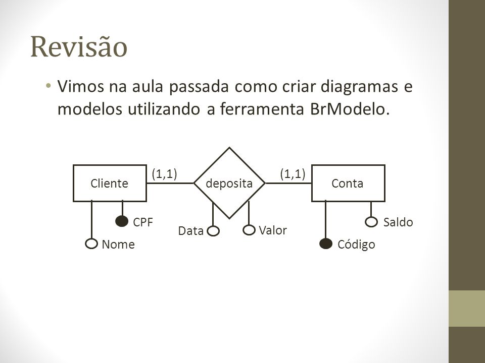 Revisão Vimos na aula passada como criar diagramas e modelos utilizando a ferramenta BrModelo. Cliente deposita Conta Data Código Saldo (1,1) Valor CP
