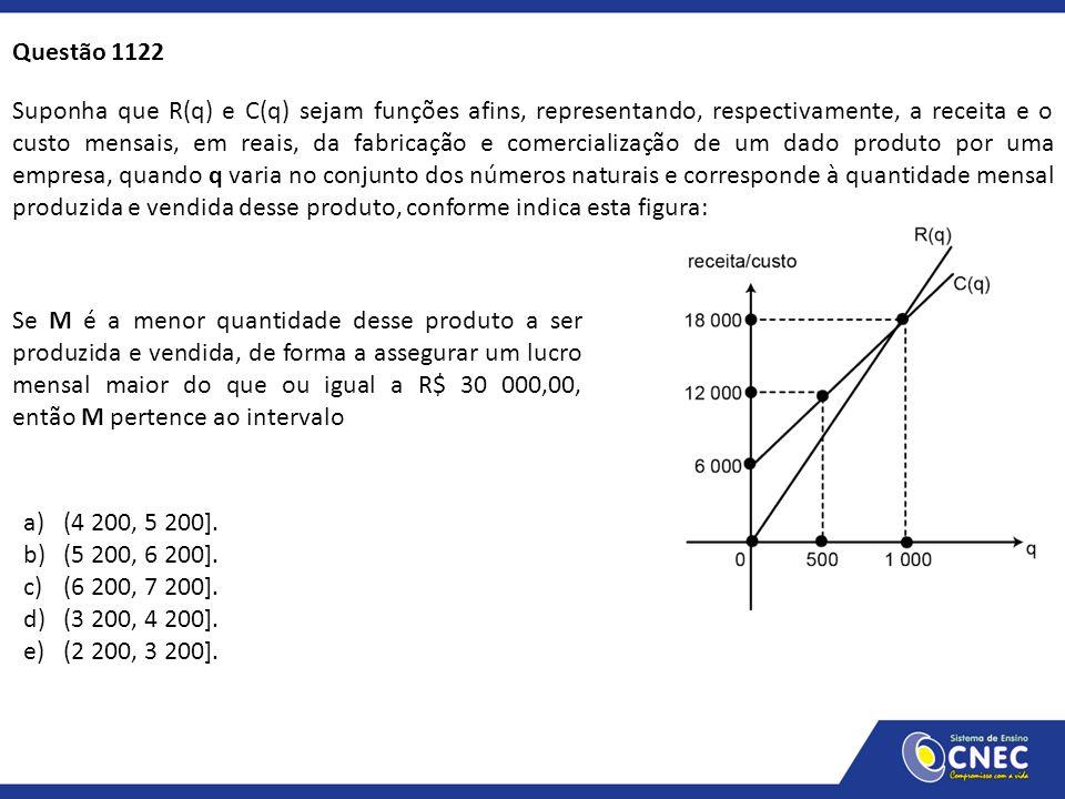 Suponha que R(q) e C(q) sejam funções afins, representando, respectivamente, a receita e o custo mensais, em reais, da fabricação e comercialização de