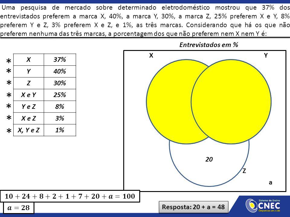 X37% Y40% Z30% X e Y25% Y e Z8% X e Z3% X, Y e Z1% XY Z * * * * * * 1 Entrevistados em % 2 7 24 20 * 810 a Resposta: 20 + a = 48 Uma pesquisa de merca