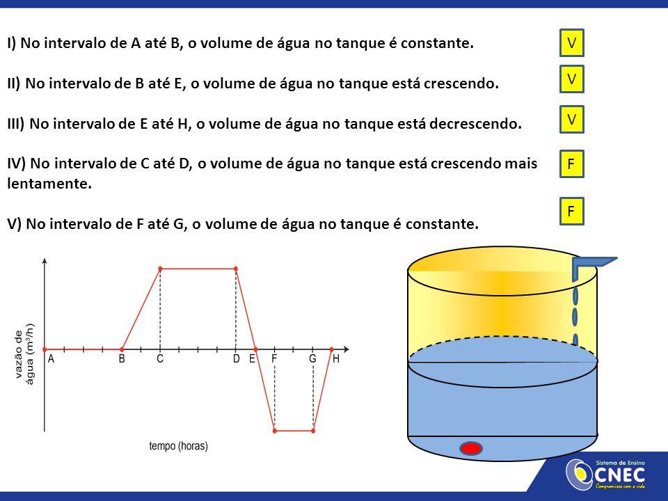 I) No intervalo de A até B, o volume de água no tanque é constante. II) No intervalo de B até E, o volume de água no tanque está crescendo. III) No in