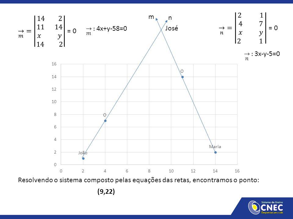 José m Resolvendo o sistema composto pelas equações das retas, encontramos o ponto: (9,22) n