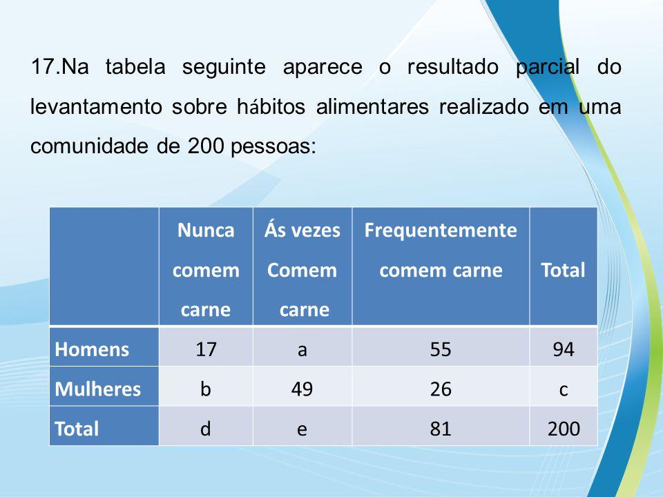 17.Na tabela seguinte aparece o resultado parcial do levantamento sobre h á bitos alimentares realizado em uma comunidade de 200 pessoas: Nunca comem carne Ás vezes Comem carne Frequentemente comem carne Total Homens17a5594 Mulheresb4926c Totalde81200