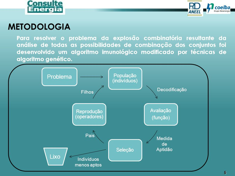 6 METODOLOGIA O problema a ser resolvido é: Max Σ (MetaDEC i -DECr i ) (1) Problema Decodificação Medida de Aptidão Filhos Pais Lixo Indivíduos menos aptos