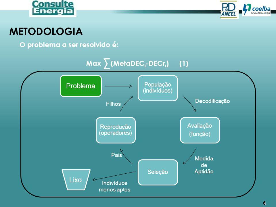6 METODOLOGIA O problema a ser resolvido é: Max Σ (MetaDEC i -DECr i ) (1) Problema Decodificação Medida de Aptidão Filhos Pais Lixo Indivíduos menos
