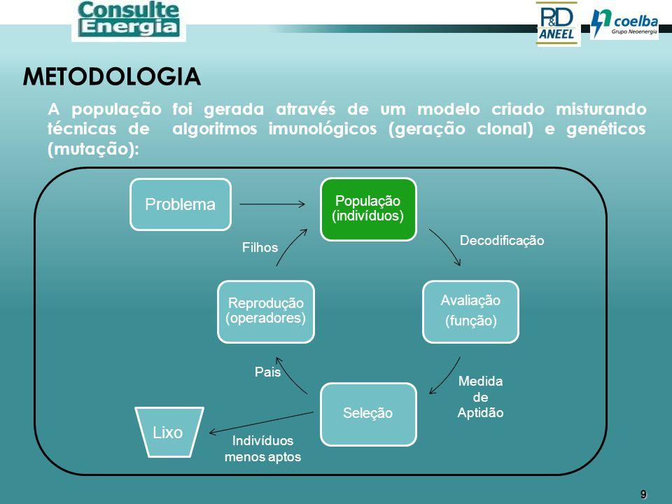 9 METODOLOGIA A população foi gerada através de um modelo criado misturando técnicas de algoritmos imunológicos (geração clonal) e genéticos (mutação)