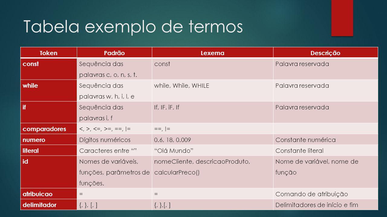 Tabela exemplo de termos TokenPadrãoLexemaDescrição const Sequência das palavras c, o, n, s, t.