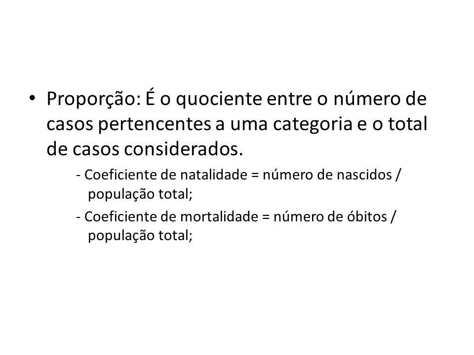 Proporção: É o quociente entre o número de casos pertencentes a uma categoria e o total de casos considerados. ‐ Coeficiente de natalidade = número de
