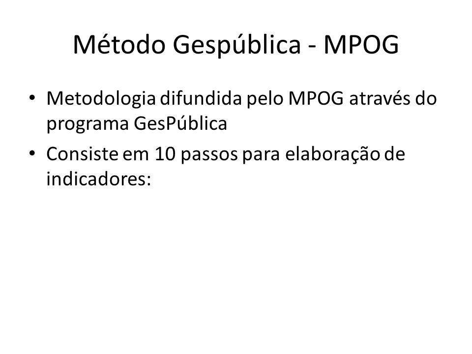 Método Gespública - MPOG Metodologia difundida pelo MPOG através do programa GesPública Consiste em 10 passos para elaboração de indicadores: