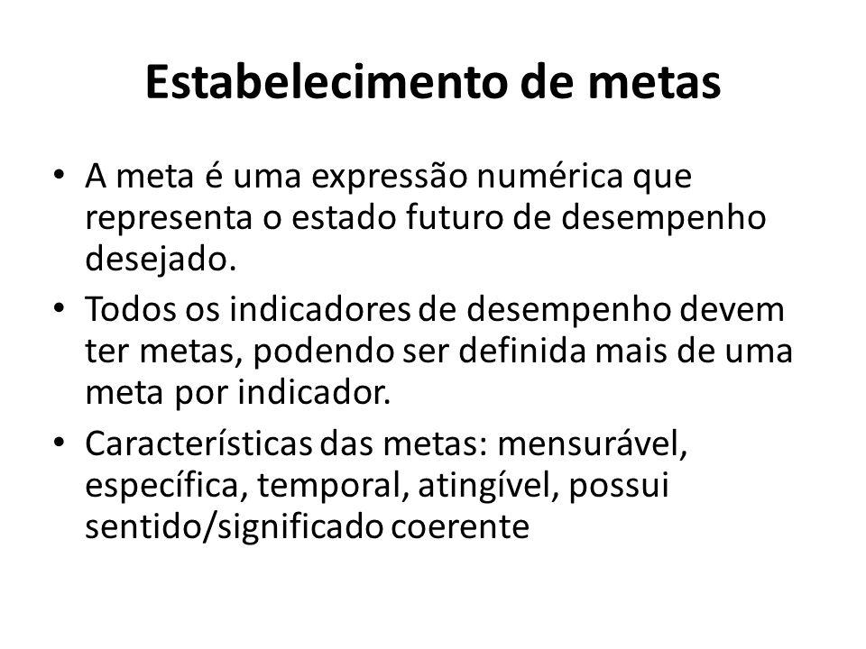 Estabelecimento de metas A meta é uma expressão numérica que representa o estado futuro de desempenho desejado. Todos os indicadores de desempenho dev
