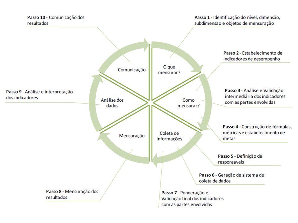 Validação Preliminar dos Indicadores com as Partes Interessadas Verificar a validação dos indicadores Durante a validação são levados em conta diversos critérios apresentados tais como: seletividade; simplicidade e clareza; representatividade; rastreabilidade e acessibilidade; comparabilidade; estabilidade; custo‐efetividade.