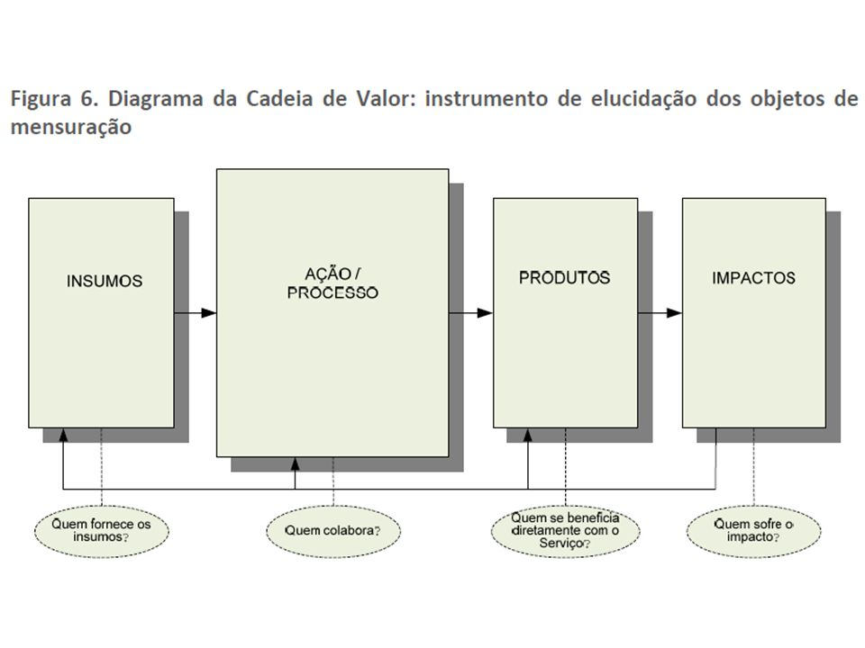 Dimensão dos 6E`s Dentro deste método, os 6Es são as dimensões a serem analisadas.