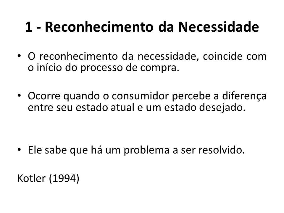 1 - Reconhecimento da Necessidade O reconhecimento da necessidade, coincide com o início do processo de compra. Ocorre quando o consumidor percebe a d
