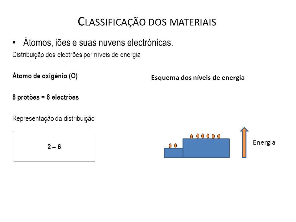C LASSIFICAÇÃO DOS MATERIAIS Átomos, iões e suas nuvens electrónicas. Distribuição dos electrões por níveis de energia Átomo de oxigénio (O) 8 protões