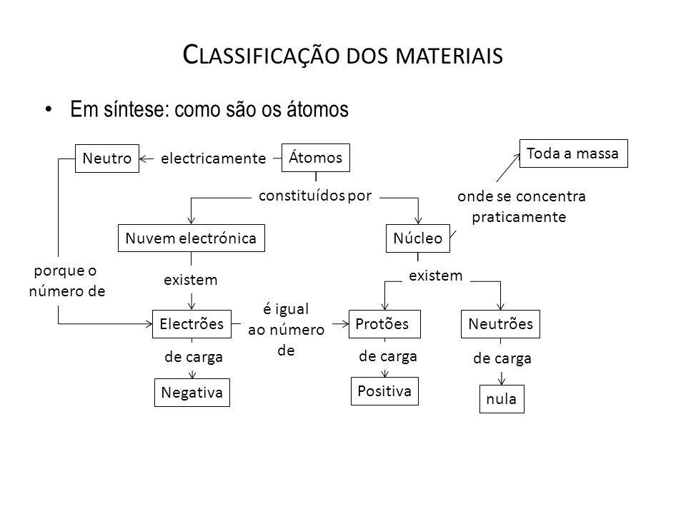 C LASSIFICAÇÃO DOS MATERIAIS Em síntese: como são os átomos Átomos Nuvem electrónicaNúcleo NeutrõesProtõesElectrões Toda a massa Negativa Positiva nul