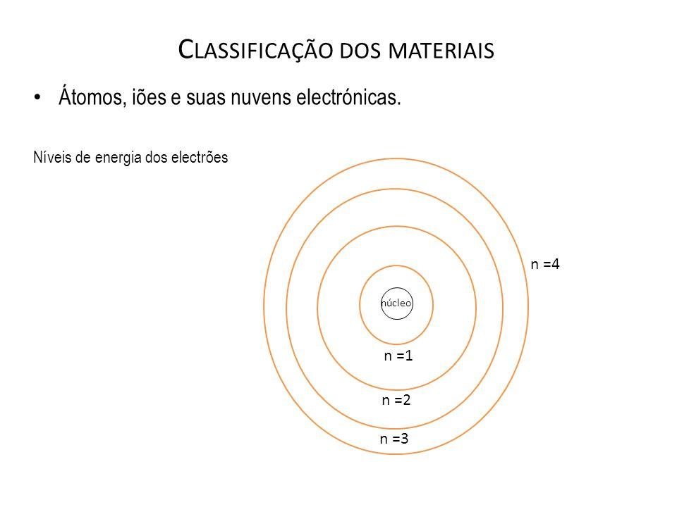C LASSIFICAÇÃO DOS MATERIAIS Átomos, iões e suas nuvens electrónicas. Níveis de energia dos electrões n =4 n =2 n =3 n =1 núcleo