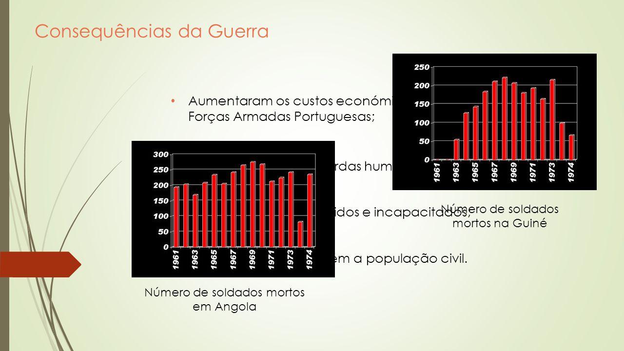 Consequências da Guerra Aumentaram os custos económicos relacionados com as Forças Armadas Portuguesas; Elevado número de perdas humanas; Elevado núme