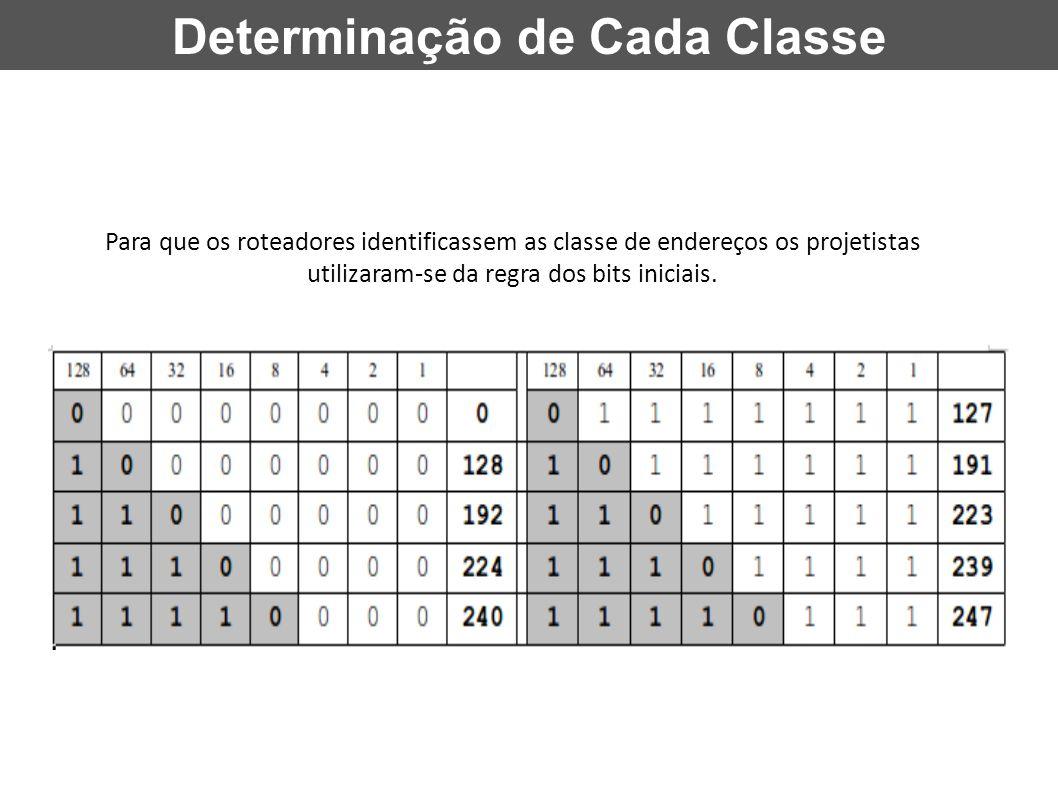 Determinação de Cada Classe Para que os roteadores identificassem as classe de endereços os projetistas utilizaram-se da regra dos bits iniciais.