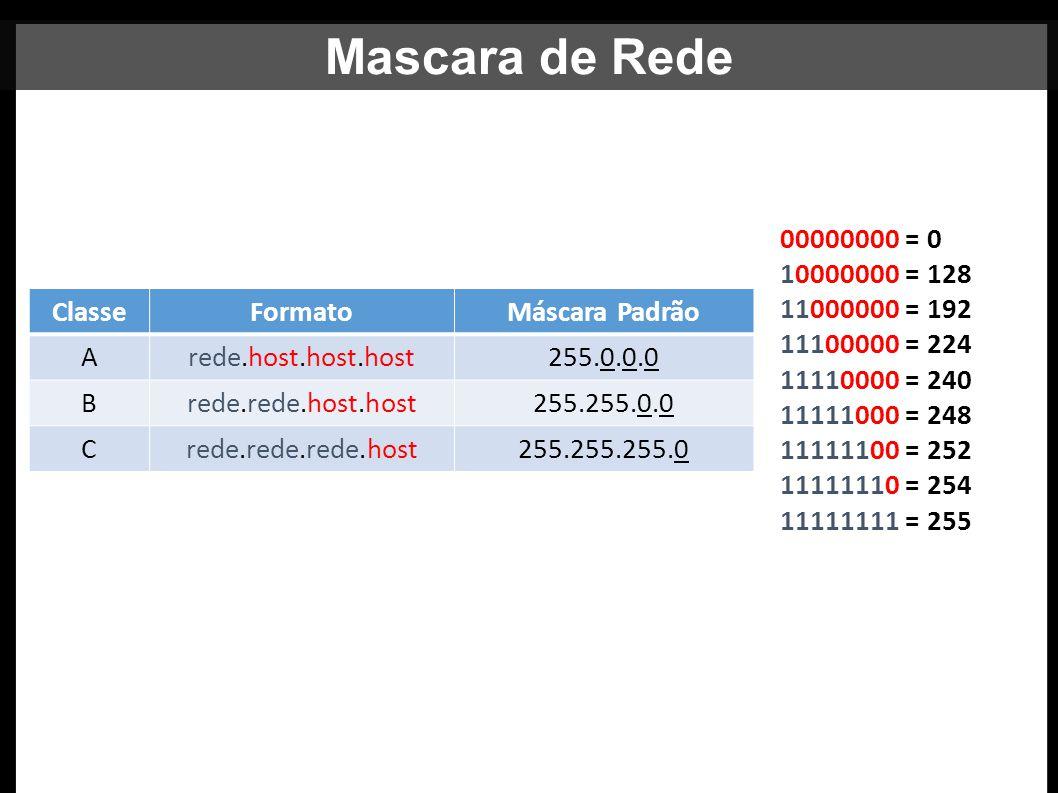 Máscara de Rede ClasseFormatoMáscara Padrão Arede.host.host.host255.0.0.0 Brede.rede.host.host255.255.0.0 Crede.rede.rede.host255.255.255.0 00000000 =