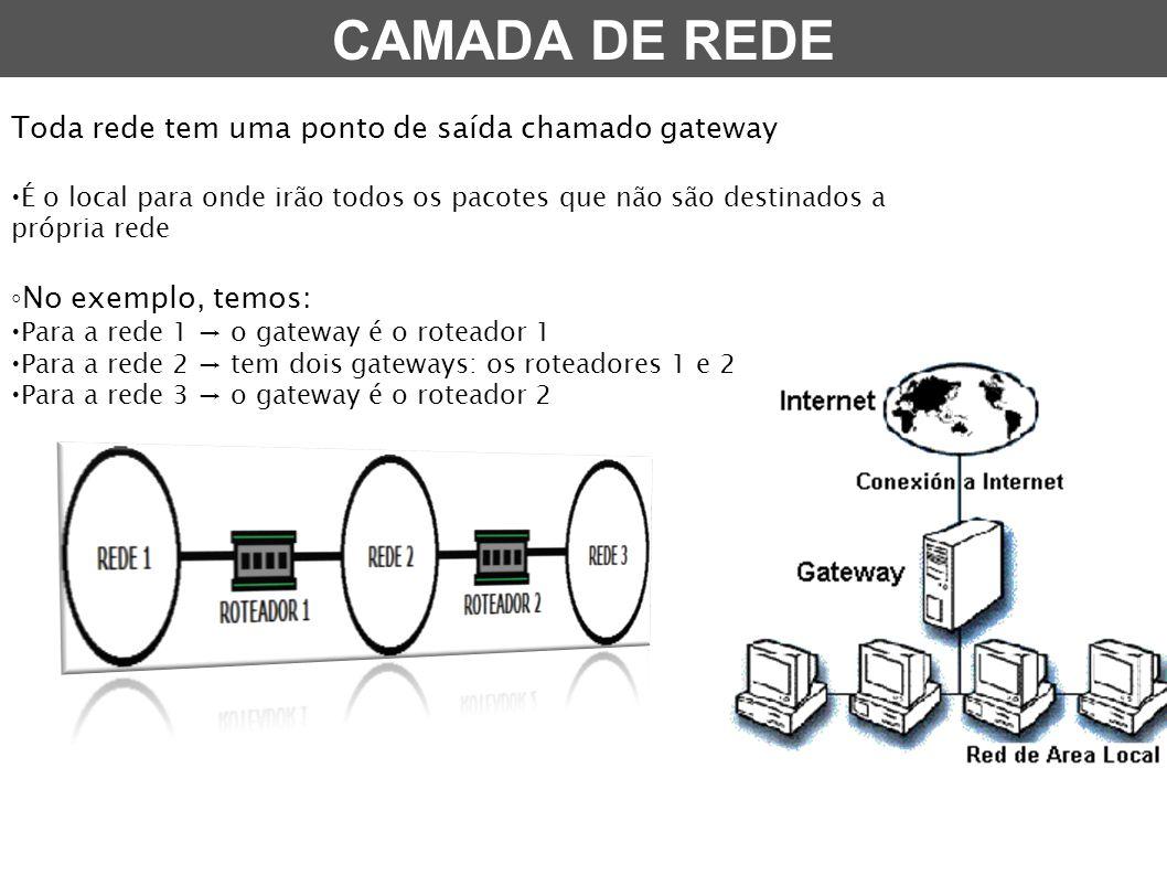 Toda rede tem uma ponto de saída chamado gateway  É o local para onde irão todos os pacotes que não são destinados a própria rede ◦ No exemplo, temos