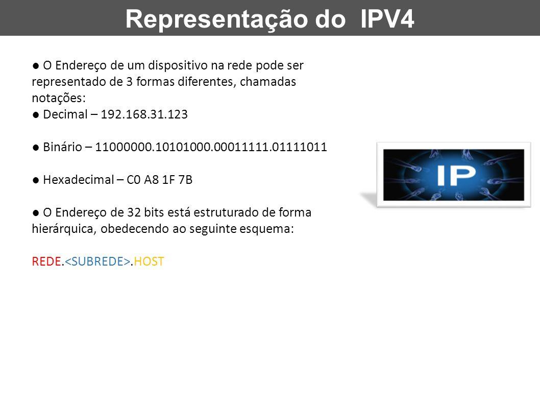 Endereçamento IP IPv4