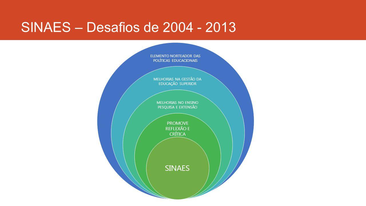 SINAES – Desafios de 2004 - 2013 ELEMENTO NORTEADOR DAS POLÍTICAS EDUCACIONAIS MELHORIAS NA GESTÃO DA EDUCAÇÃO SUPERIOR MELHORIAS NO ENSINO PESQUISA E