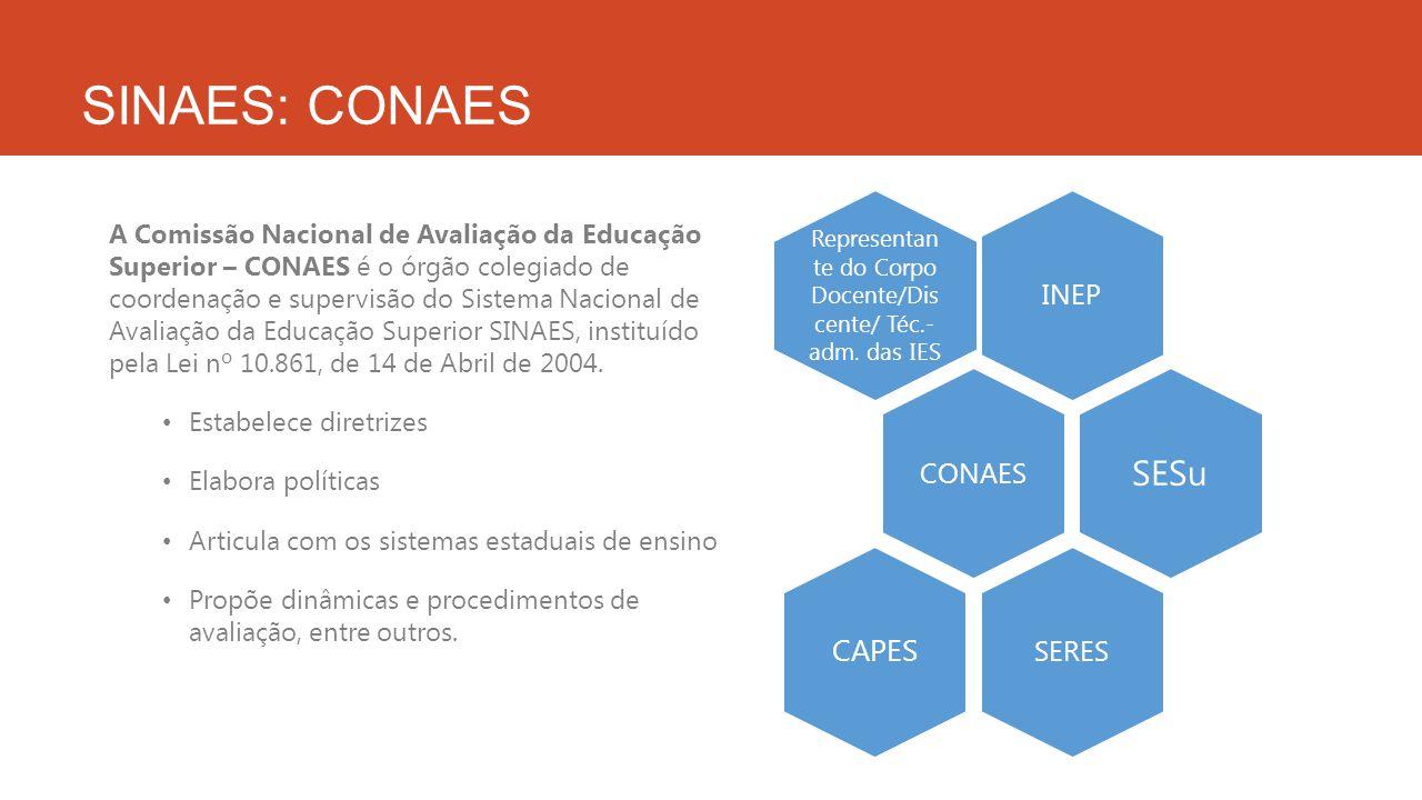SINAES: CONAES A Comissão Nacional de Avaliação da Educação Superior – CONAES é o órgão colegiado de coordenação e supervisão do Sistema Nacional de A