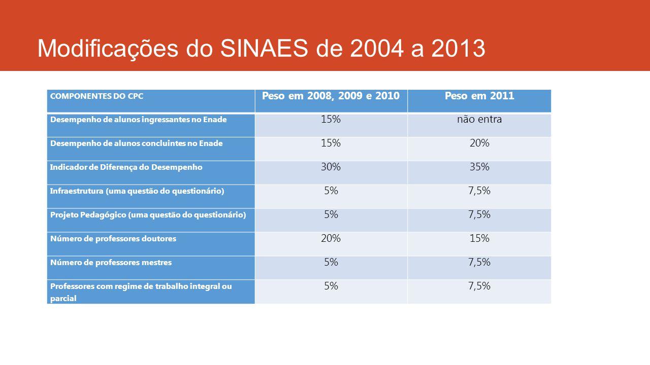 Modificações do SINAES de 2004 a 2013 COMPONENTES DO CPC Peso em 2008, 2009 e 2010Peso em 2011 Desempenho de alunos ingressantes no Enade 15%não entra