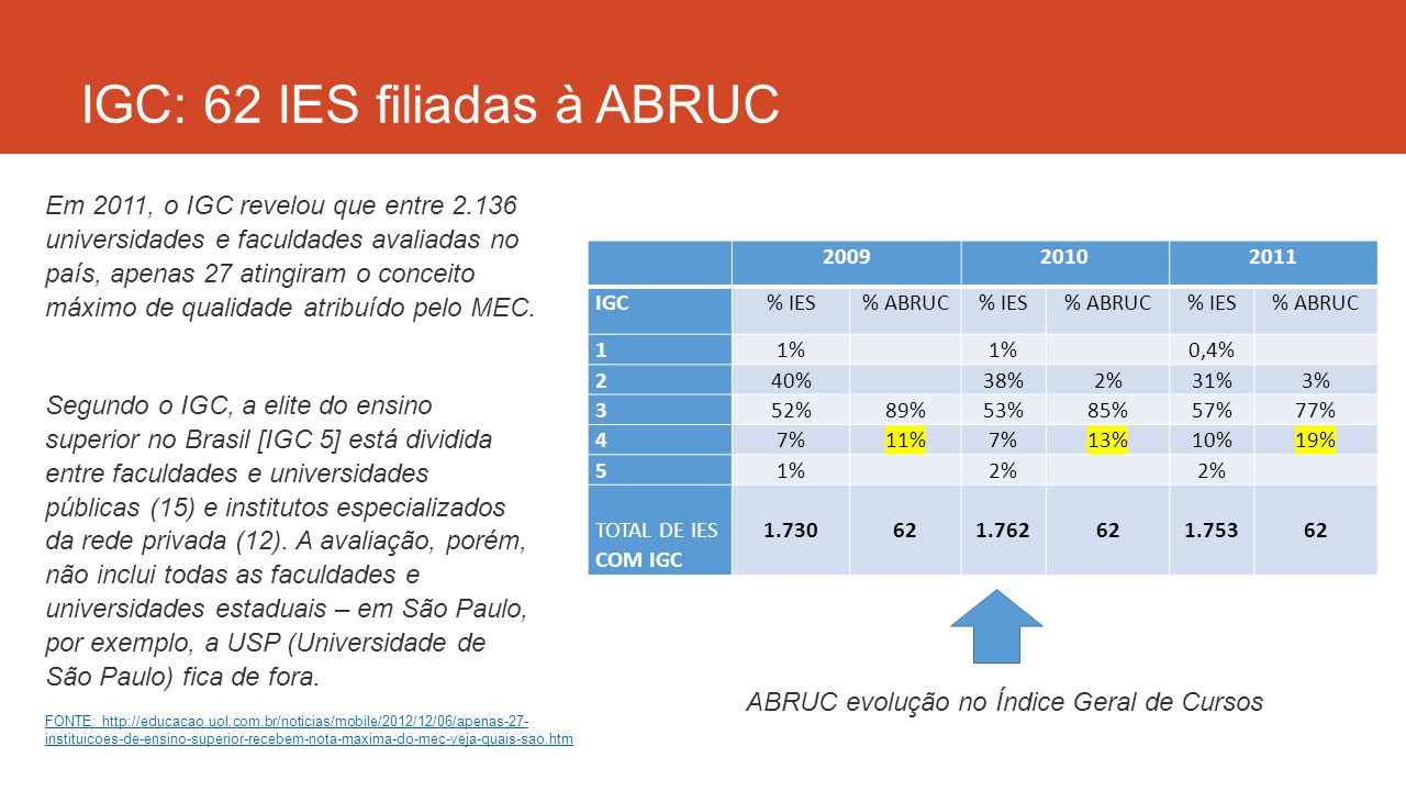 IGC: 62 IES filiadas à ABRUC 200920102011 IGC% IES% ABRUC% IES% ABRUC% IES% ABRUC 11% 0,4% 240% 38%2%31%3% 352%89%53%85%57%77% 47%11%7%13%10%19% 51% 2