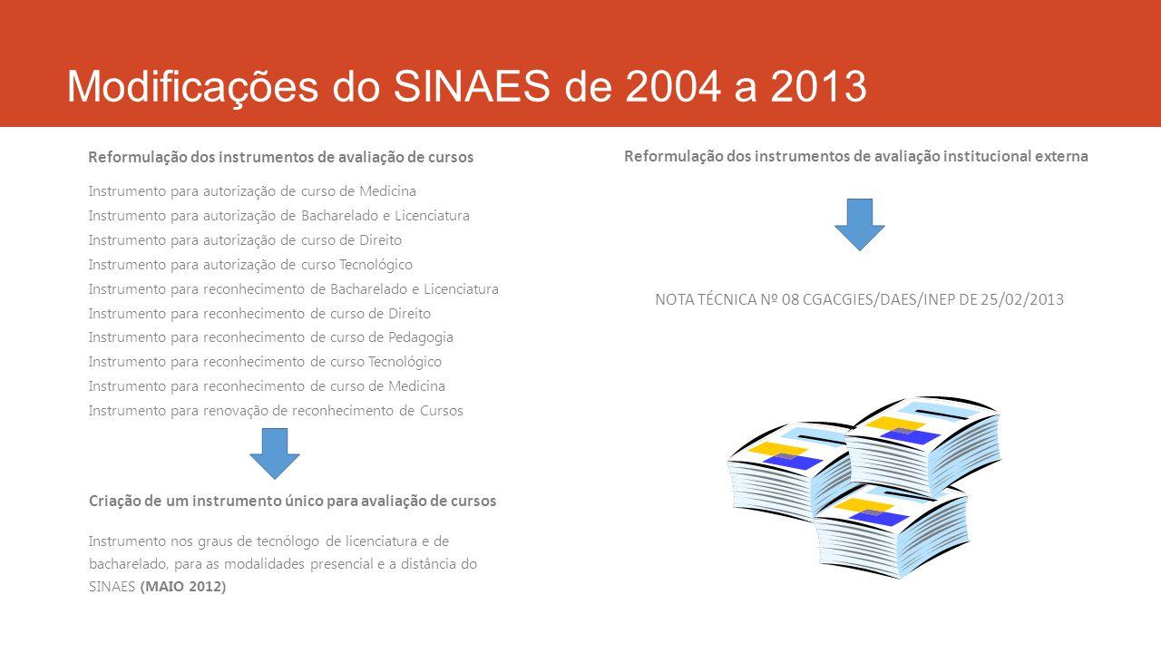 Modificações do SINAES de 2004 a 2013 Instrumento para autorização de curso de Medicina Instrumento para autorização de Bacharelado e Licenciatura Ins
