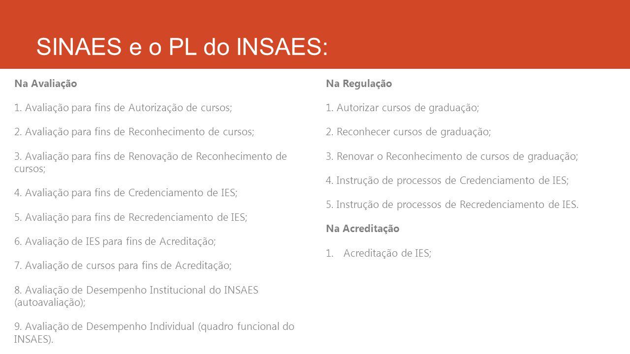 SINAES e o PL do INSAES: Na Avaliação 1. Avaliação para fins de Autorização de cursos; 2. Avaliação para fins de Reconhecimento de cursos; 3. Avaliaçã