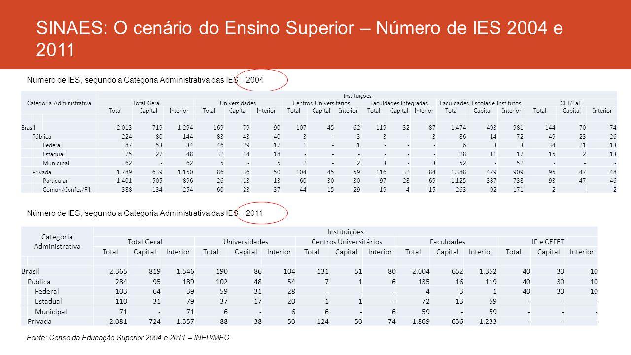 SINAES: O cenário do Ensino Superior – Número de IES 2004 e 2011 Categoria Administrativa Instituições Total Geral Universidades Centros Universitário