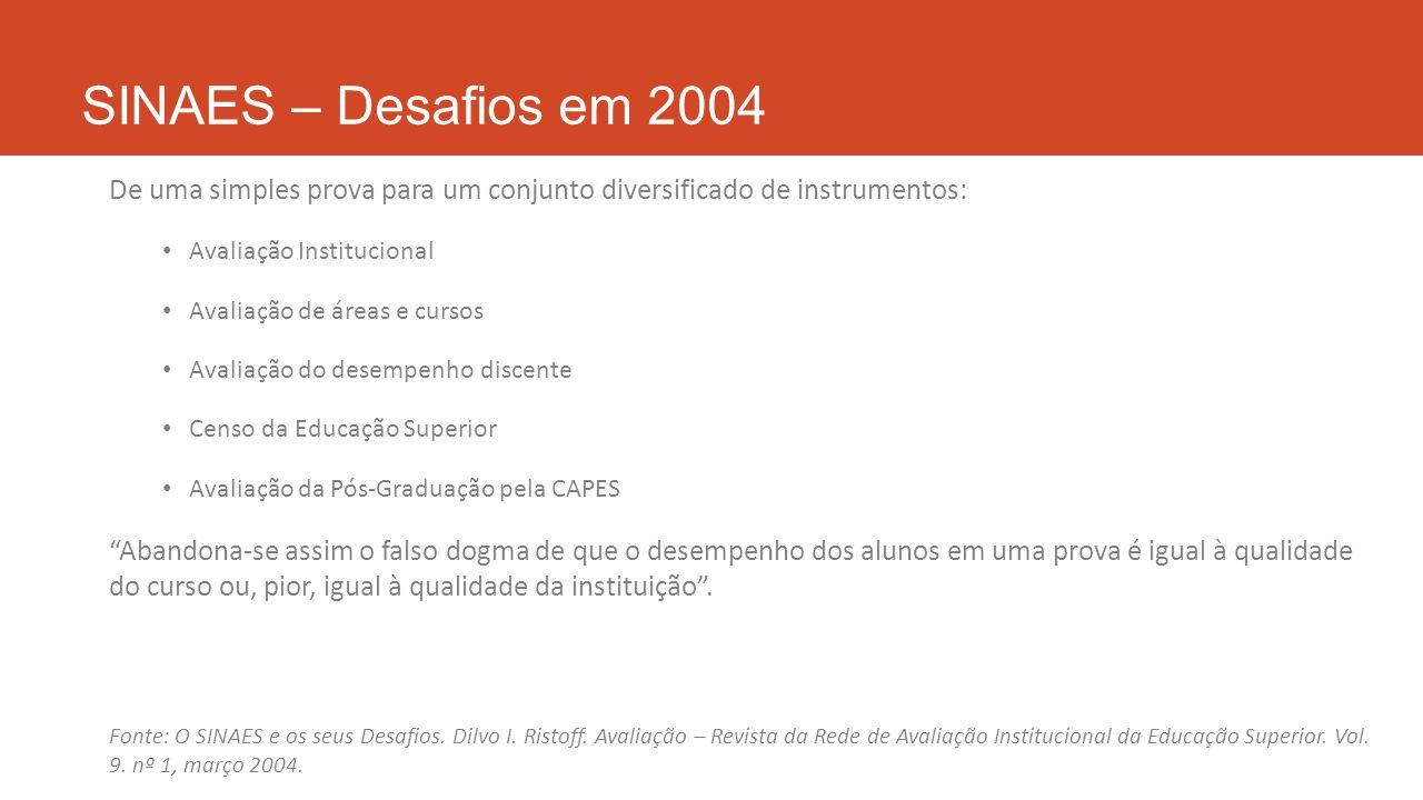 SINAES – Desafios em 2004 De uma simples prova para um conjunto diversificado de instrumentos: Avaliação Institucional Avaliação de áreas e cursos Ava