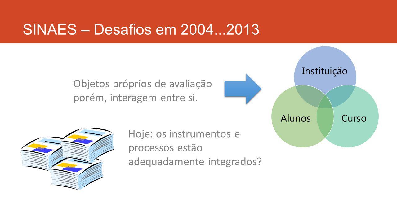 SINAES – Desafios em 2004...2013 Instituição CursoAlunos Objetos próprios de avaliação porém, interagem entre si. Hoje: os instrumentos e processos es