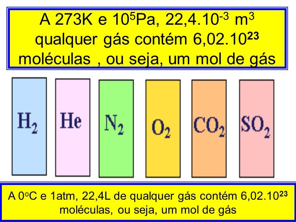 A 273K e 10 5 Pa, 22,4.10 -3 m 3 qualquer gás contém 6,02.10 23 moléculas, ou seja, um mol de gás A 0 o C e 1atm, 22,4L de qualquer gás contém 6,02.10