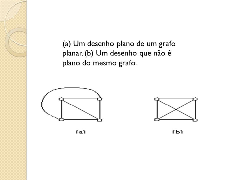 (a) Um desenho plano de um grafo planar. (b) Um desenho que não é plano do mesmo grafo.