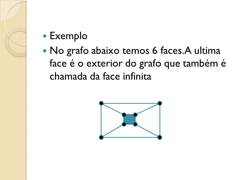 Exemplo No grafo abaixo temos 6 faces.A ultima face é o exterior do grafo que também é chamada da face infinita