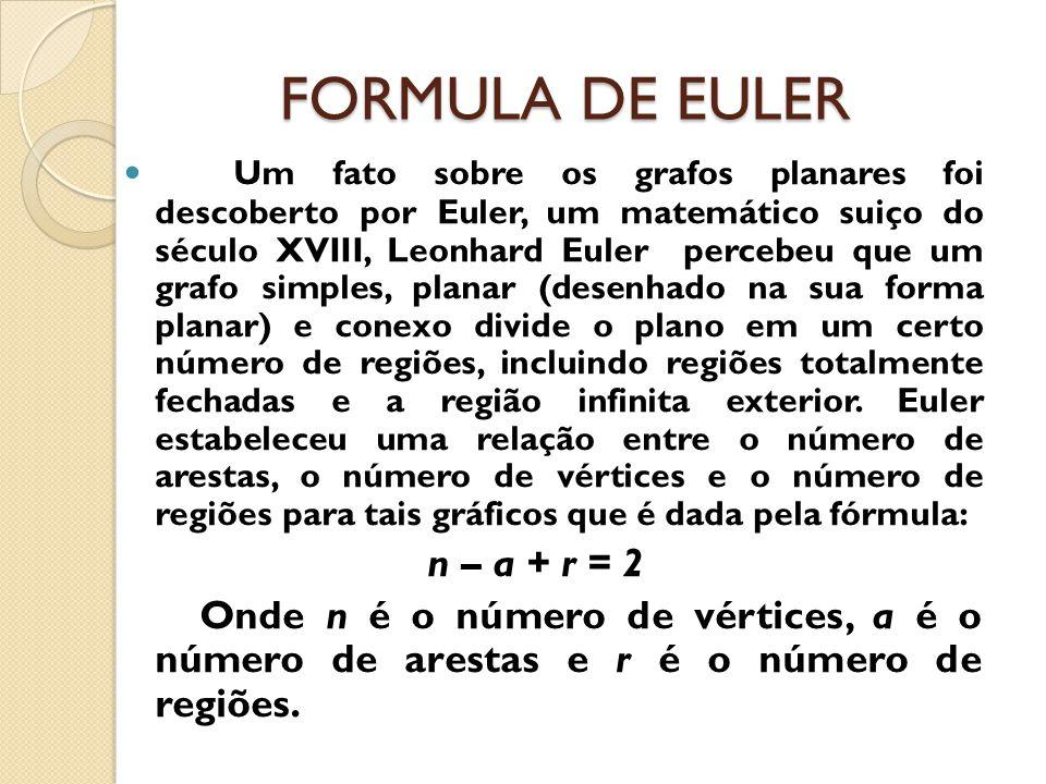 FORMULA DE EULER Um fato sobre os grafos planares foi descoberto por Euler, um matemático suiço do século XVIII, Leonhard Euler percebeu que um grafo
