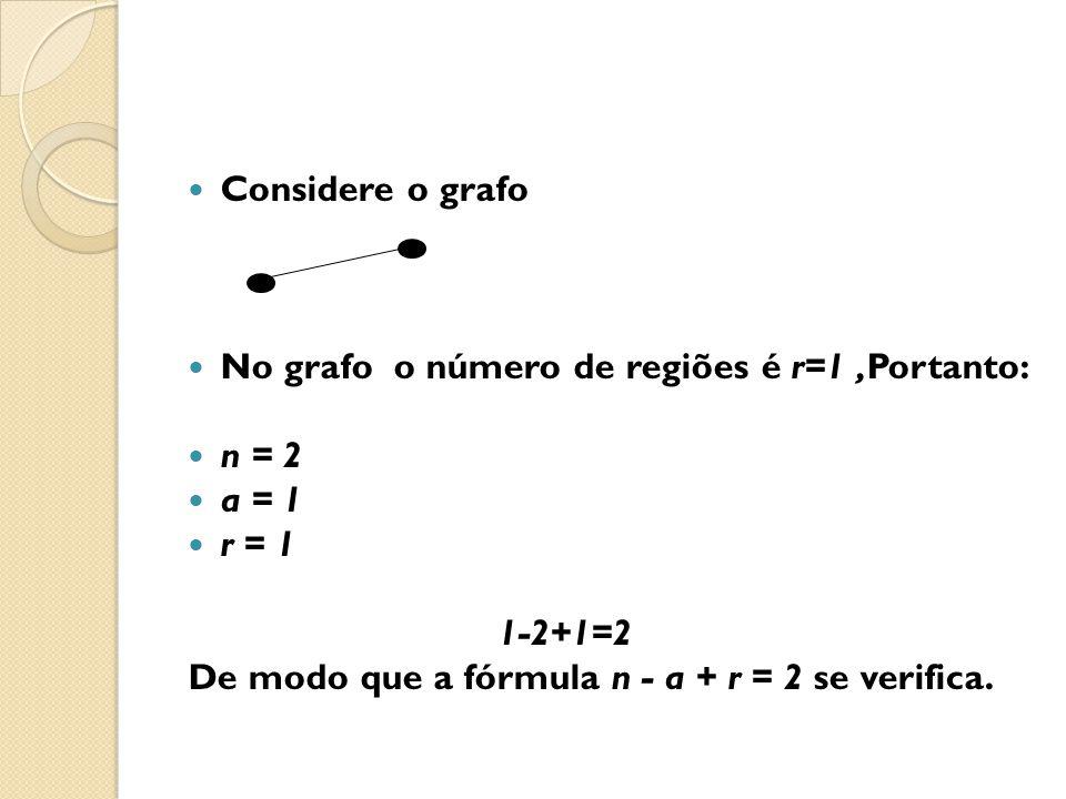 Considere o grafo No grafo o número de regiões é r=1,Portanto: n = 2 a = 1 r = 1 1-2+1=2 De modo que a fórmula n - a + r = 2 se verifica.