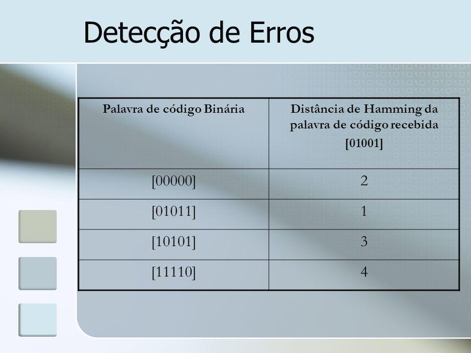 Detecção de Erros Palavra de código BináriaDistância de Hamming da palavra de código recebida [01001] [00000]2 [01011]1 [10101]3 [11110]4