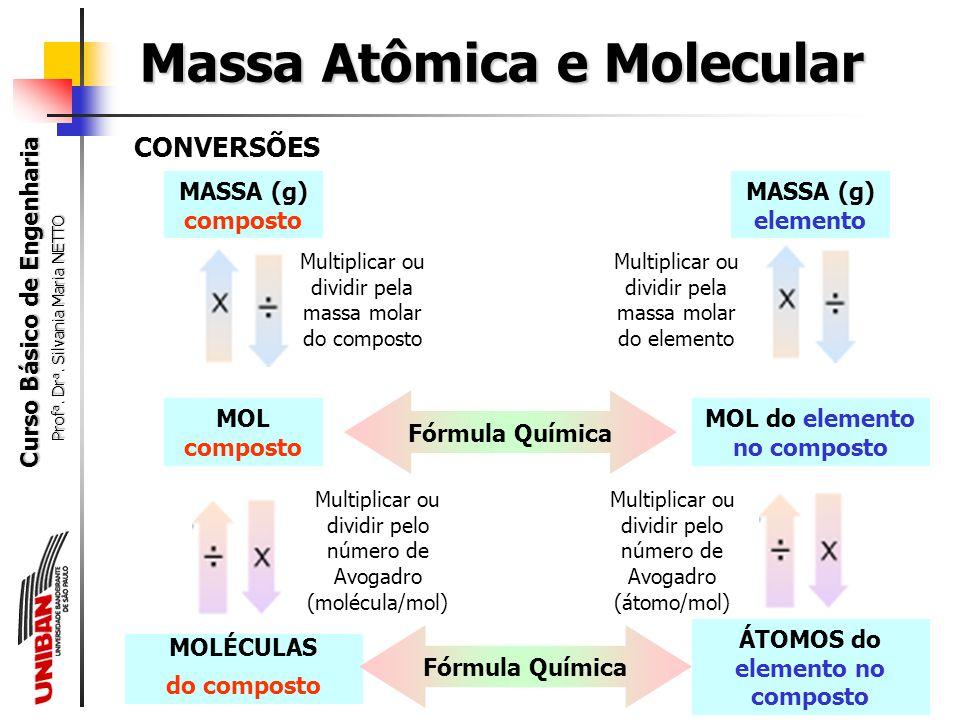 Curso Básico de Engenharia Prof a. Dr a. Silvania Maria NETTO Um mol é igual a 6,02x10 23 itens, da mesma forma que uma dúzia é igual a 12 itens. 1 mo