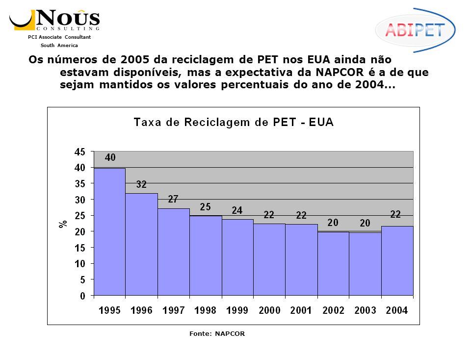 PCI Associate Consultant South America O Reciclador de PET no Brasil As empresas verticalizadas (que reciclam e também transformam o PET reciclado, como alguns fabricantes de fibras, por exemplo) tiveram seus dados desmembrados nesta fase da análise.