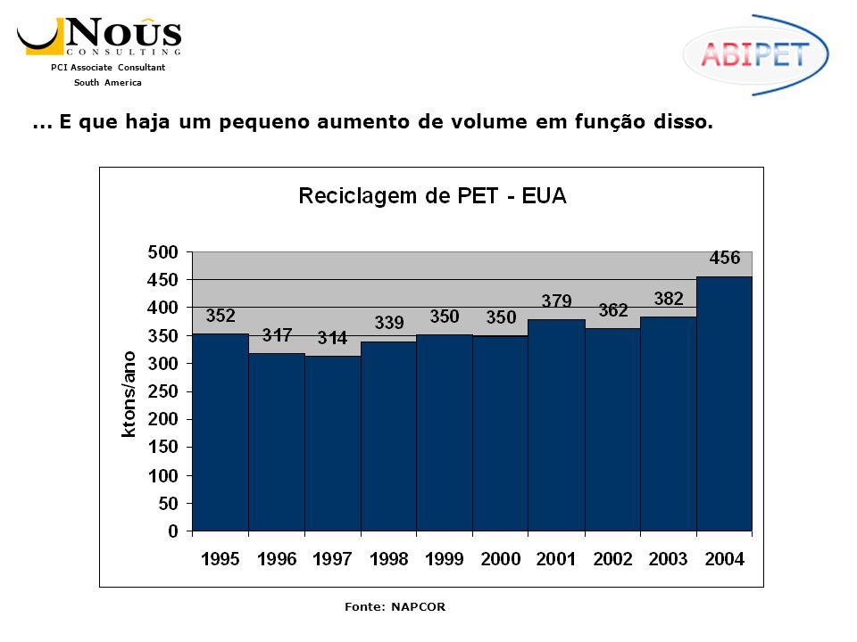PCI Associate Consultant South America O uso de PET reciclado continua tendo ampla aprovação dos usuários, a ponto da grande maioria deles continuar fazendo planos para aumentar o consumo da resina.