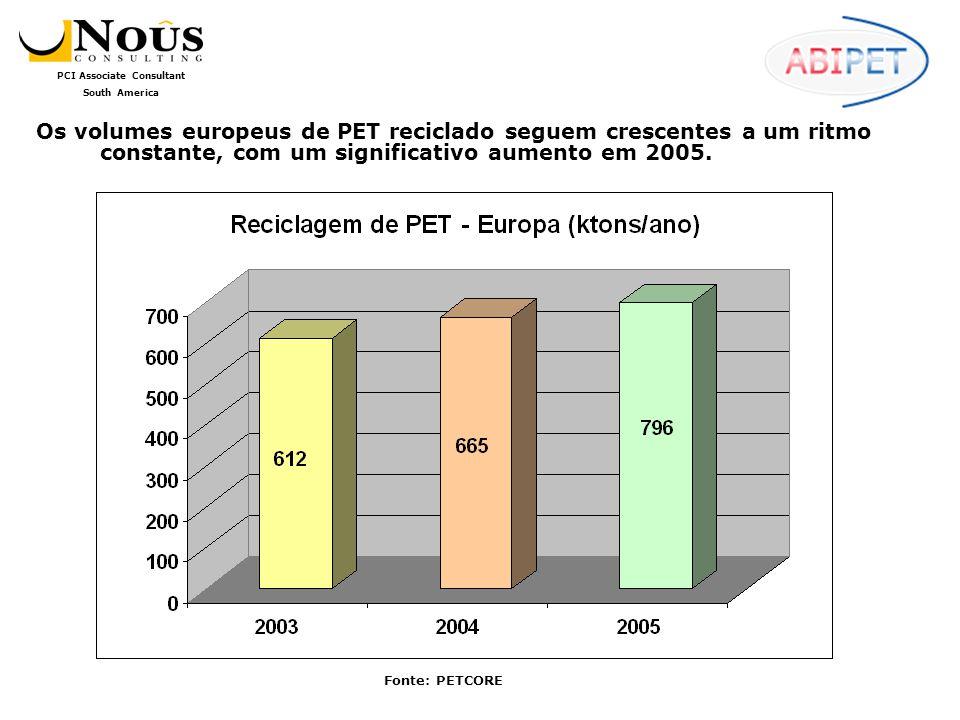PCI Associate Consultant South America O volume de PET reciclado consumido no Brasil cresceu cerca de 5% em 2005, quando comparado com 2004, e a perspectiva para 2006 é a de manter aproximadamente o mesmo ritmo.