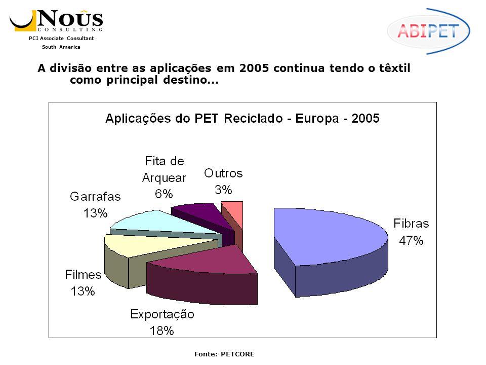 PCI Associate Consultant South America A aplicação em produtos têxteis segue sendo o mais importante dos destinos do PET reciclado, mas a diversificação dos usos segue seu curso, como no caso dos termoformados.