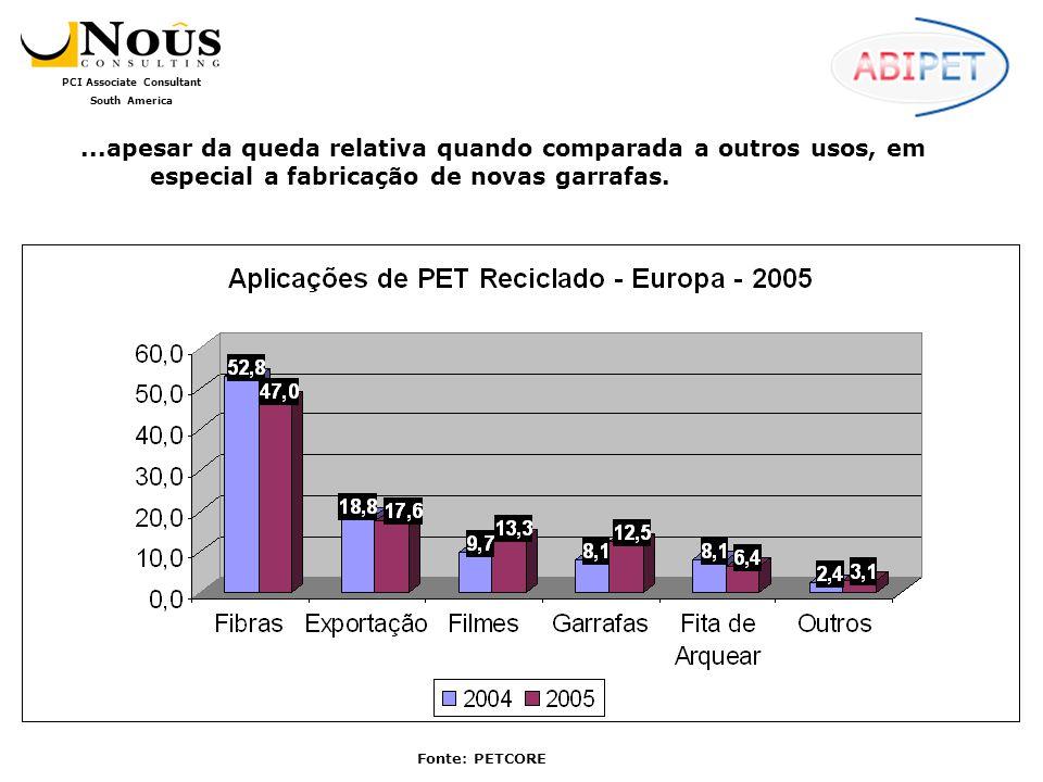 PCI Associate Consultant South America A taxa de reciclagem na Argentina, mesmo ainda relativamente baixa, cresceu muito nos últimos anos, e deu um grande salto em 2005: Fonte: ARPET