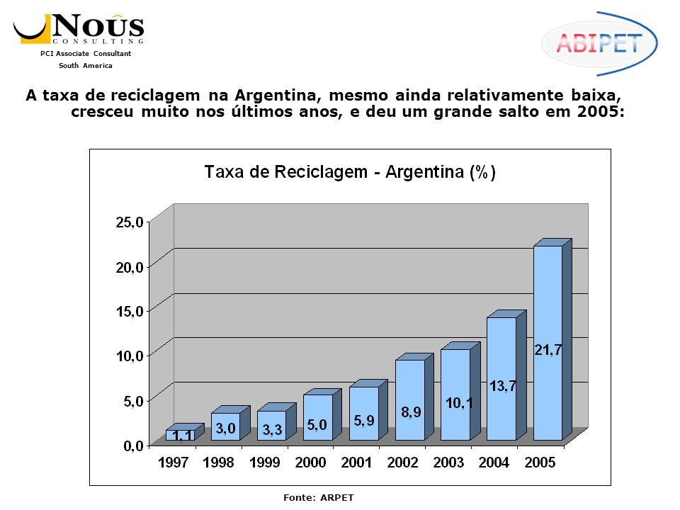 PCI Associate Consultant South America...