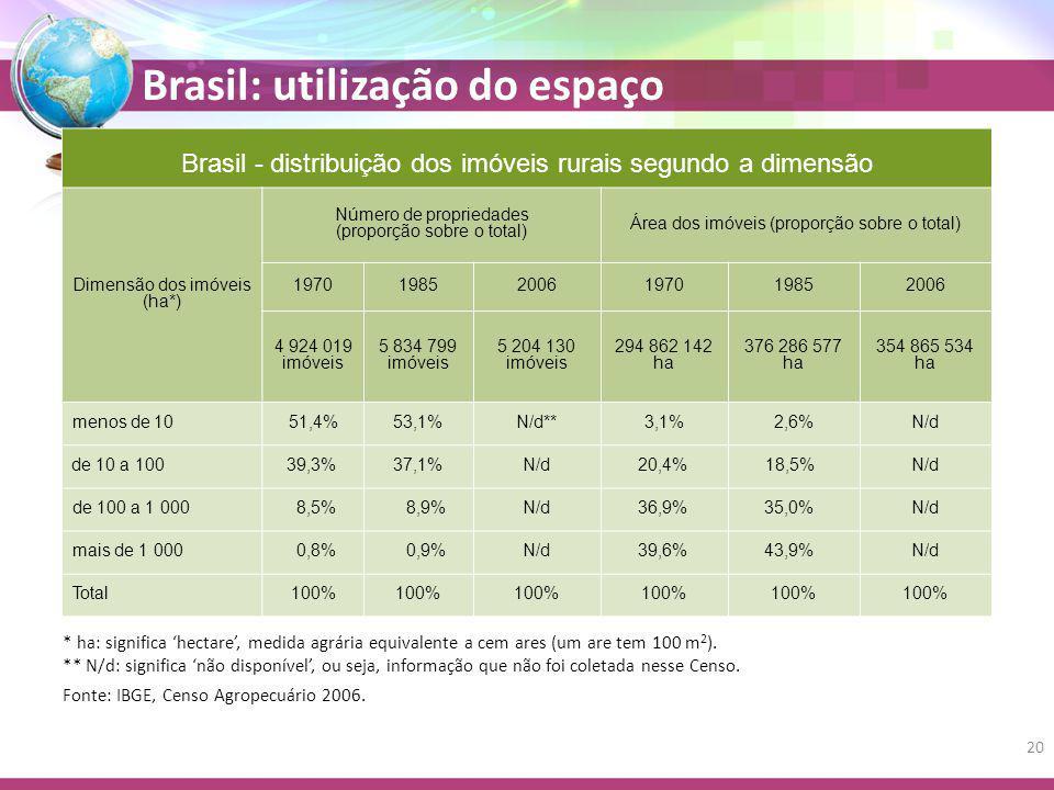 Brasil: utilização do espaço Brasil - distribuição dos imóveis rurais segundo a dimensão Dimensão dos imóveis (ha*) Número de propriedades (proporção sobre o total) Área dos imóveis (proporção sobre o total) 197019852006197019852006 4 924 019 imóveis 5 834 799 imóveis 5 204 130 imóveis 294 862 142 ha 376 286 577 ha 354 865 534 ha menos de 1051,4%53,1%N/d**3,1%2,6%N/d de 10 a 10039,3%37,1%N/d20,4%18,5%N/d de 100 a 1 0008,5%8,9%N/d36,9%35,0%N/d mais de 1 0000,8%0,9%N/d39,6%43,9%N/d Total100% * ha: significa 'hectare', medida agrária equivalente a cem ares (um are tem 100 m 2 ).