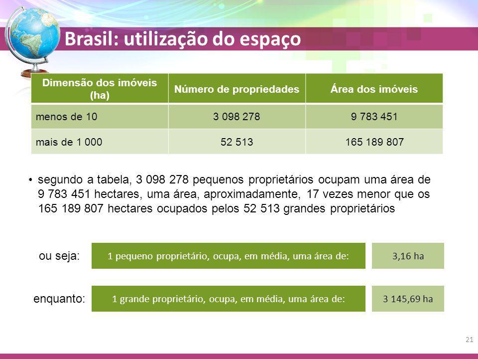 Brasil: utilização do espaço Dimensão dos imóveis (ha) Número de propriedadesÁrea dos imóveis menos de 103 098 2789 783 451 mais de 1 00052 513165 189 807 segundo a tabela, 3 098 278 pequenos proprietários ocupam uma área de 9 783 451 hectares, uma área, aproximadamente, 17 vezes menor que os 165 189 807 hectares ocupados pelos 52 513 grandes proprietários 1 pequeno proprietário, ocupa, em média, uma área de: 1 grande proprietário, ocupa, em média, uma área de: 3,16 ha 3 145,69 ha ou seja: enquanto: 21